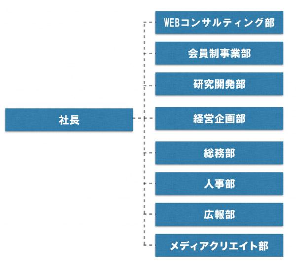 FunTre株式会社組織図